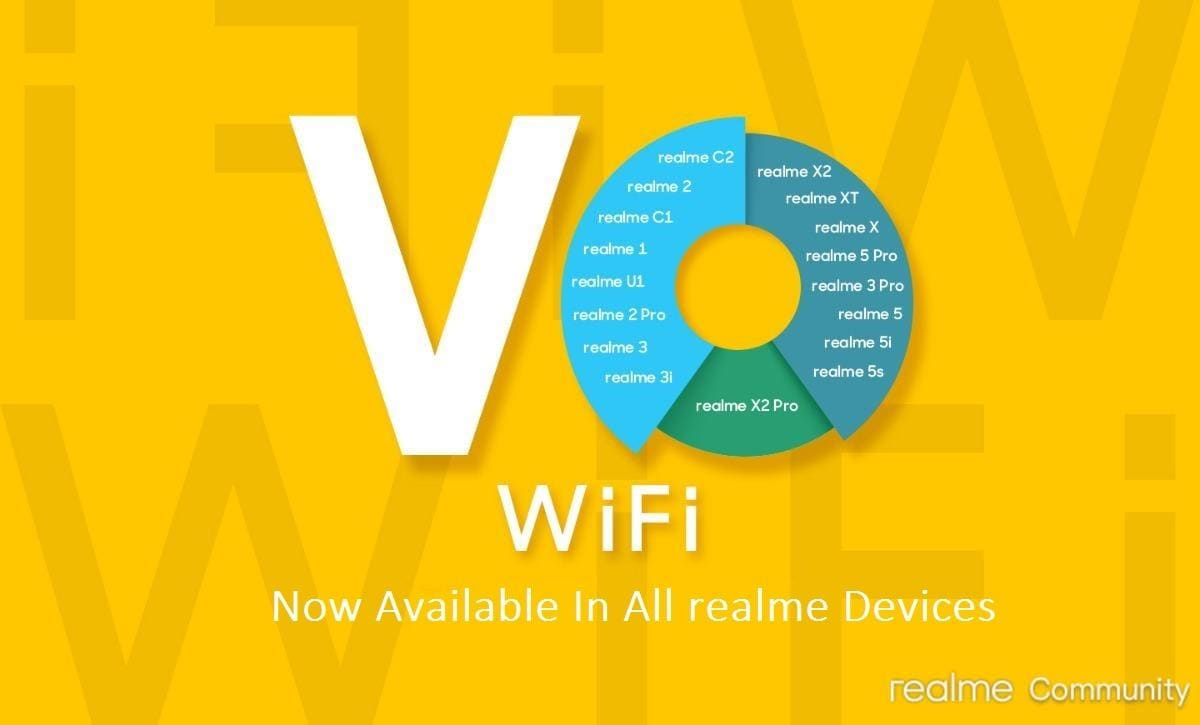 Realme Completes Rollout of Wi-Fi Calling Support on All Phones, Realme C2 Gets March Update