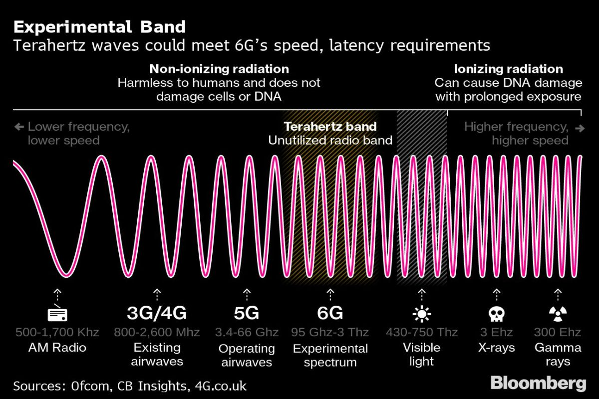 Forget 5G, US and China Are Already Fighting for 6G Dominance - Gadgets 360