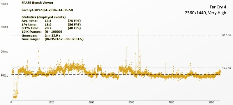 Asus Radeon 580 fc4 ndtv asus radeon 580
