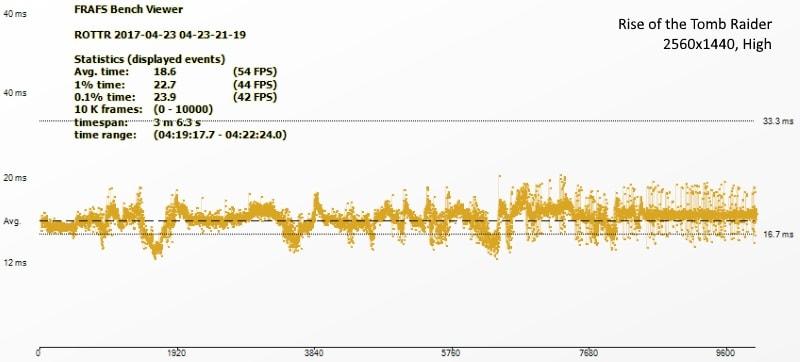 Asus Radeon 580 rottr ndtv asus radeon 580