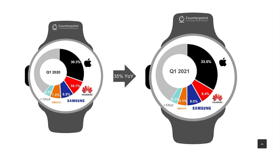 Apple Solidifies Its Lead as Global Smartwatch Market Grows 35 Percent YoY in Q1 2021: Counterpoint