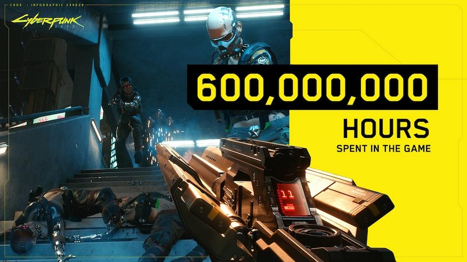 Cyberpunk 2077 Players Have Spent 600 Million Hours in Game So Far, Developer CD Projekt Reveals