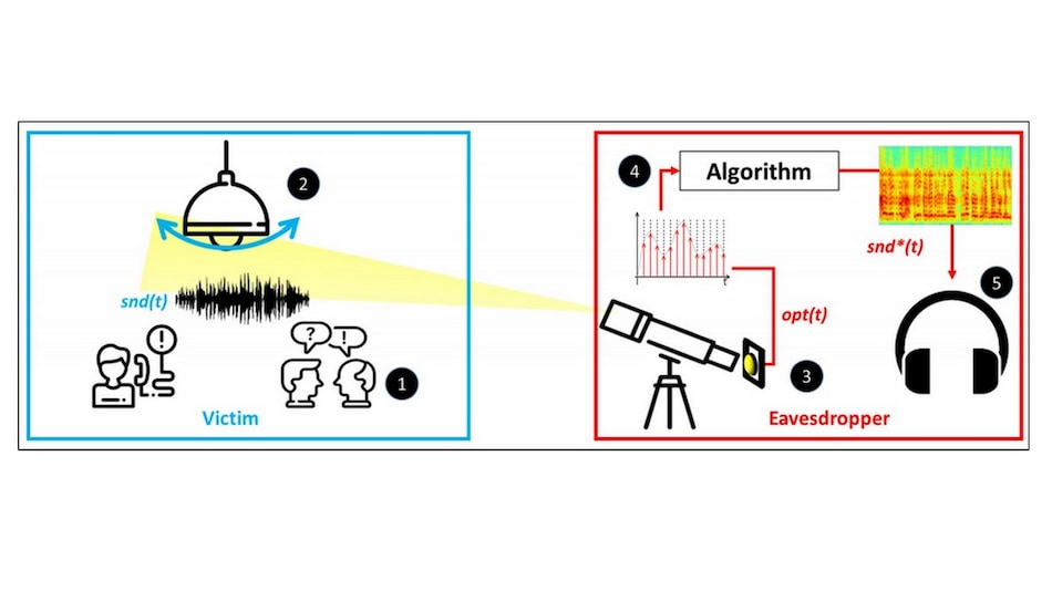 Hackers Can Eavesdrop on Your Conversations Using Light Bulbs