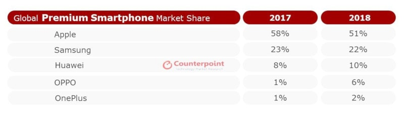 Global Premium Market 2018 Q4 counterpoint Counterpoint