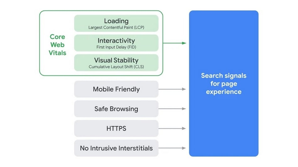Google Search to Factor in 'Core Web Vitals' Including Page Load Time to Rank Results From May 2021