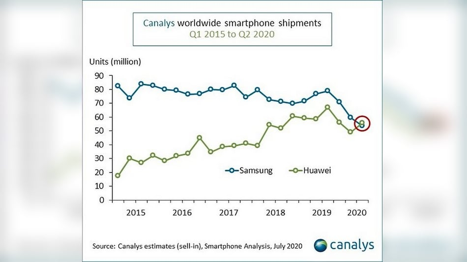 Huawei Beats Samsung in Global Smartphone Shipments for First Time in Q2 2020: Canalys