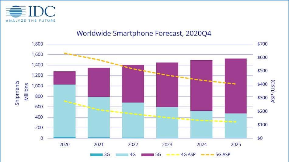 Global Smartphone Shipments to Grow by 5.5 Percent in 2021 Due to 5G Development: IDC