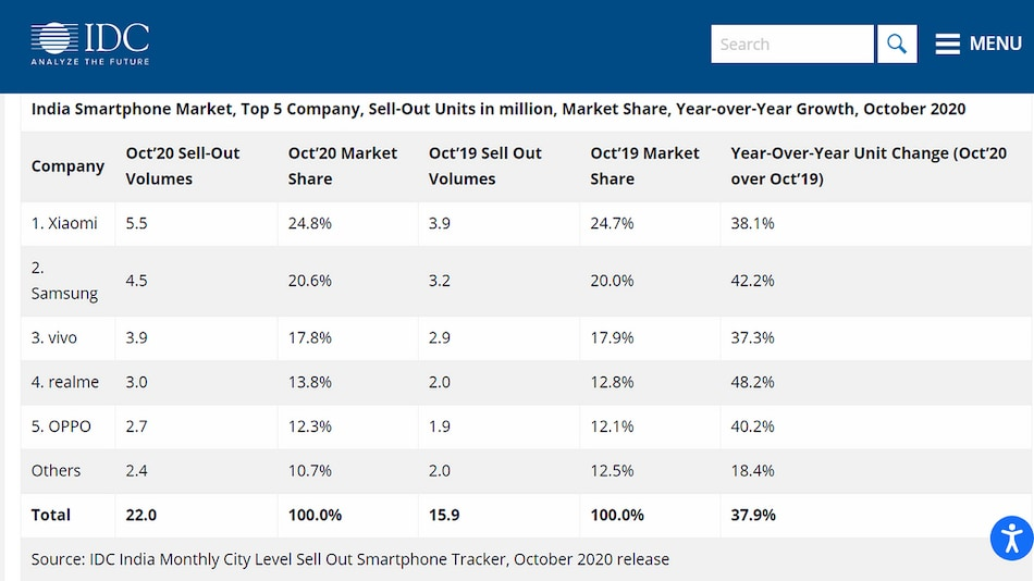 Xiaomi Shipped the Most Smartphones in October in India, Followed by Samsung: IDC