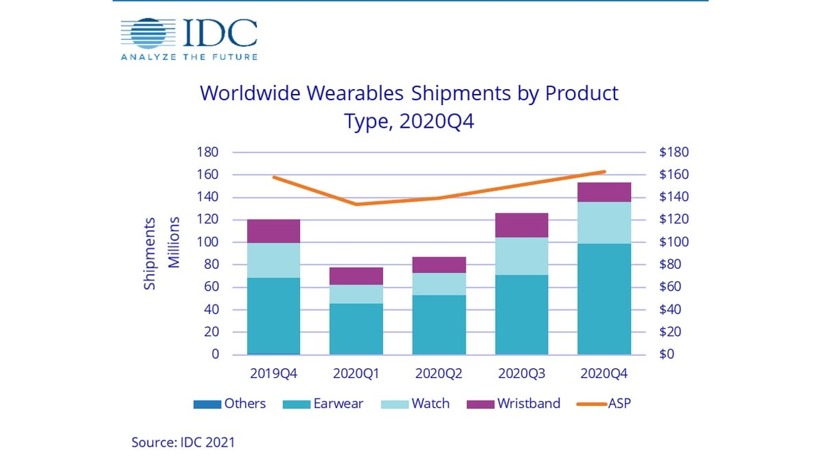 Wearable Device Shipments Increased by 28.4 Percent in 2020, Apple Led With 34.1 Percent Market Share: IDC
