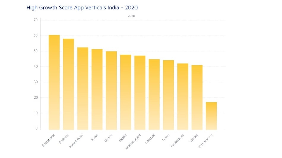 India the Fastest Growing App Market in 2020, With Highest Growth in Education Vertical: Adjust Report