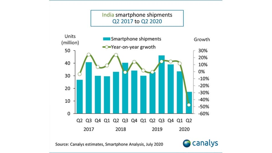 Indian Smartphone Shipments Declined 48 Percent in Q2 2020 Compared to Last Year: Canalys