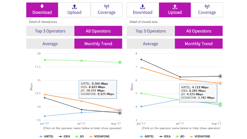 Jio Continues to Lead in 4G Download Speeds as Airtel's Speed Rises