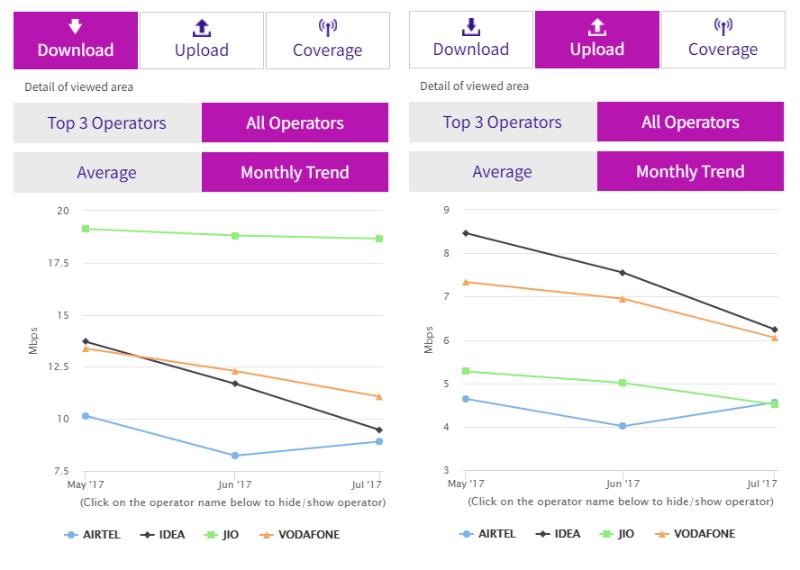 Jio, Vodafone, Idea 4G Download Speeds Decline in July, Airtel's Rises