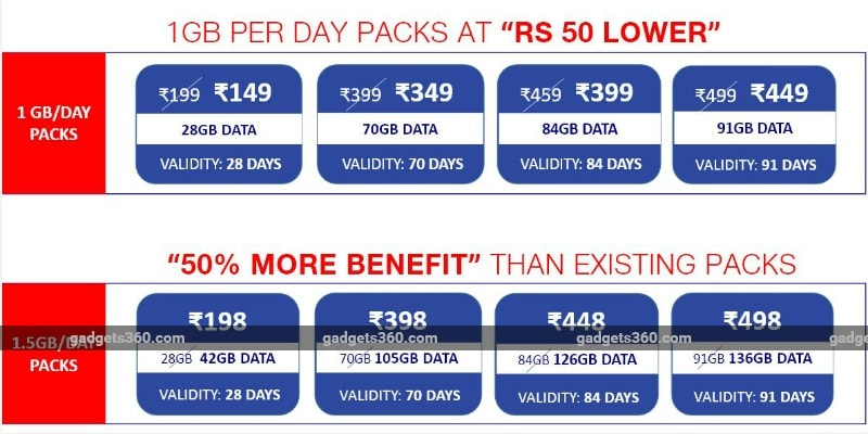 Jio Happy New Year 2018 Offer: 1GB Data Per Day Plans To Get Price Cuts