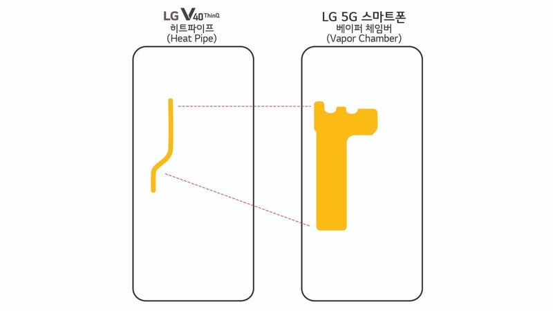 LG 5G Smartphone With Snapdragon 855 SoC, Vapour Chamber Cooling to Launch at MWC 2019
