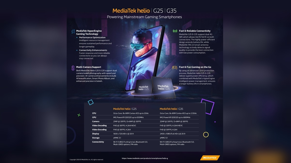 MediaTek Helio G35, Helio G25 Gaming Focused SoCs Launched for Budget Smartphones