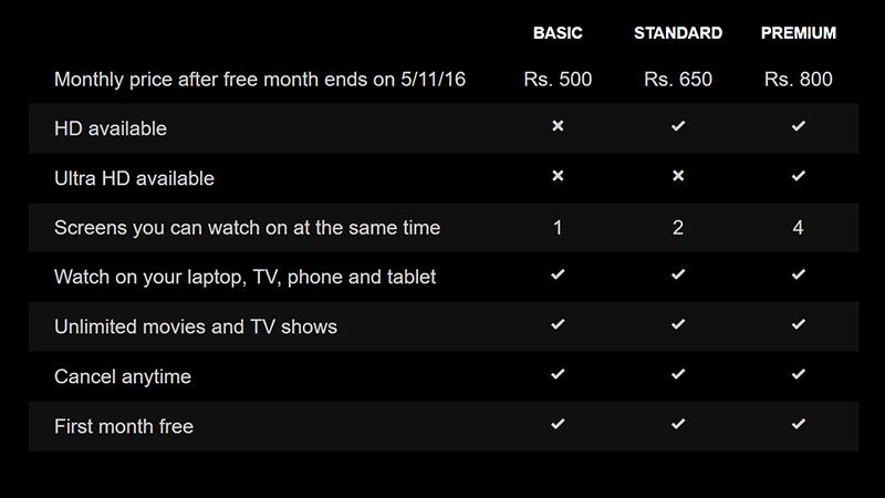 Amazon prime in india price