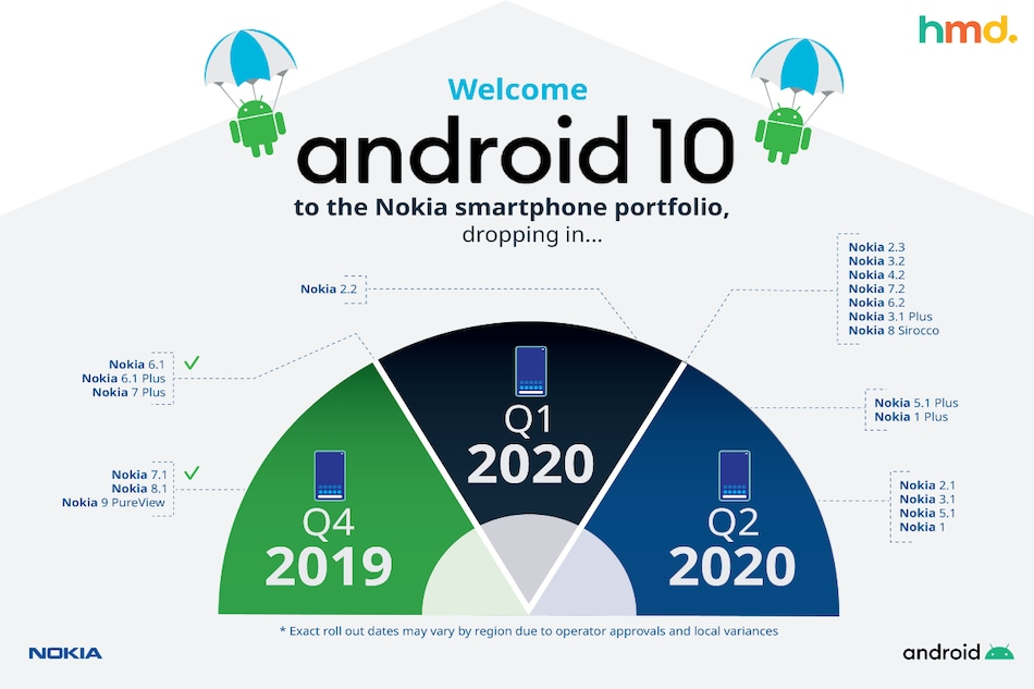 Nokia Android 10 Update Roadmap Revised Due to Coronavirus Outbreak