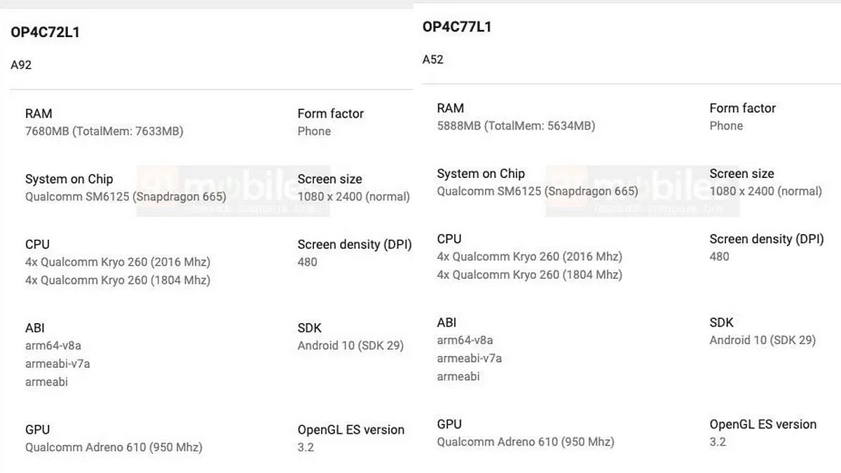 Oppo A92, Oppo A52 Specifications Tipped in Google Play Console Listings, Snapdragon 665 SoC and Android 10 Expected: Report