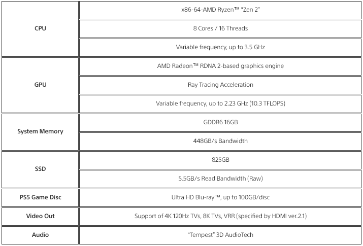 Sony Finally Announces PlayStation 5 Technical Specifications ...