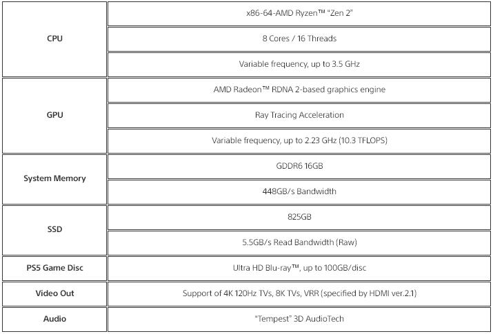 برگه مشخصات PS5 سونی پلی استیشن 5