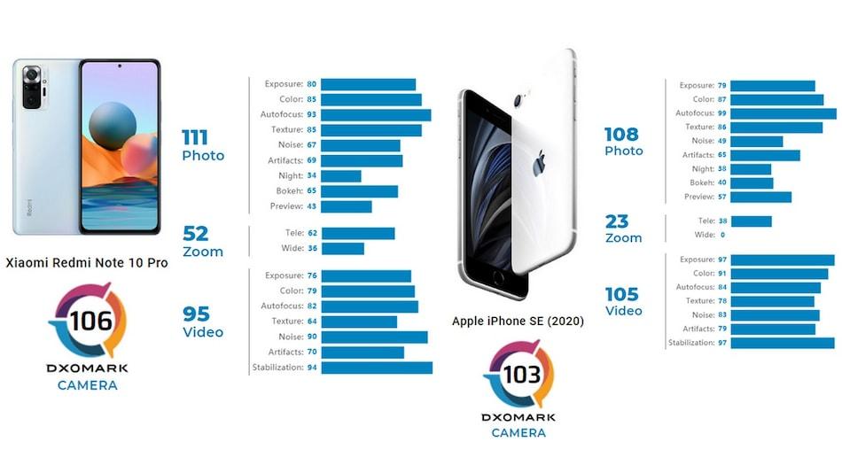 iPhone SE (2020) से बेहतर है Redmi Note 10 Pro (Global Variant) की कैमरा परफॉर्मेंस : DxOMark
