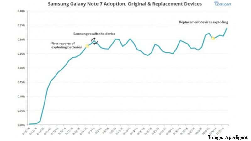 Samsung Galaxy Note 7 Usage Reportedly Rises 10 Percent Despite Second Recall