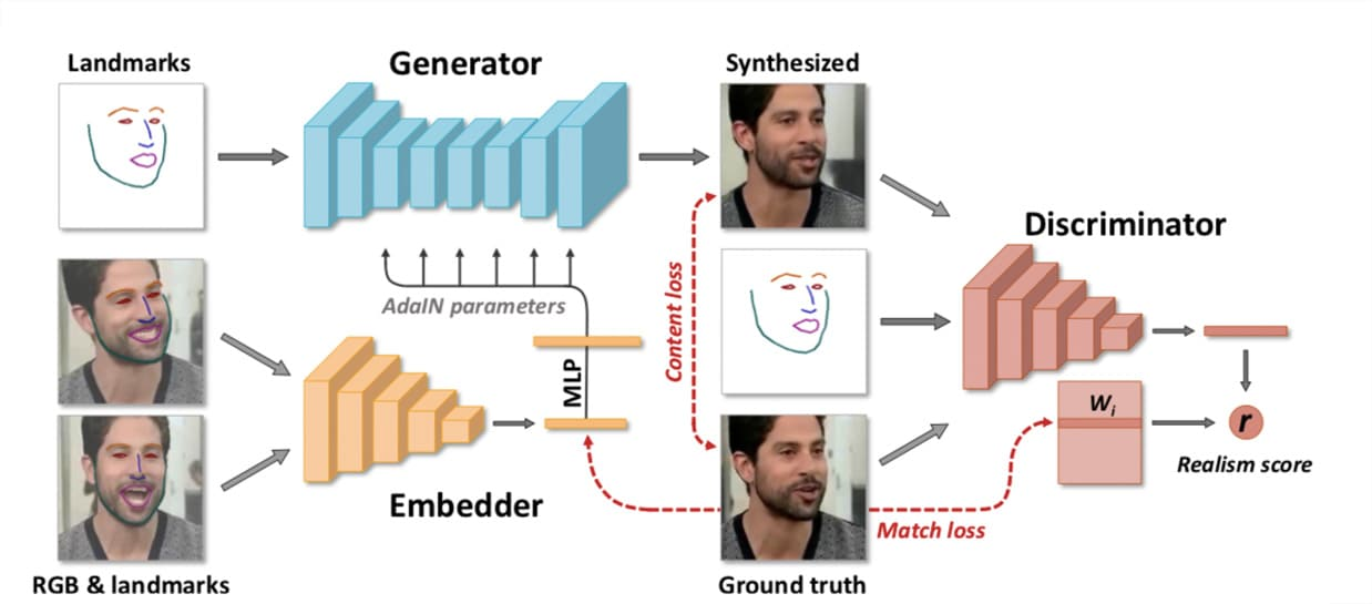 Samsung AI Center Shows New Algorithm That Can Animate a Talking Head With Just a Single Photo