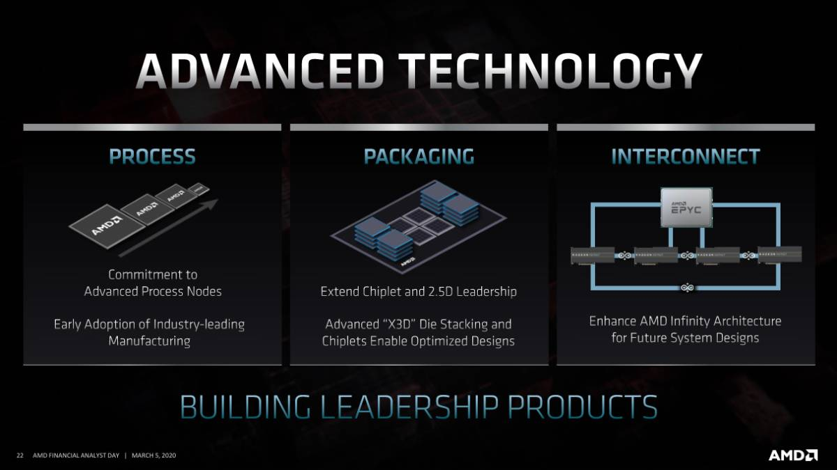 Amd Unveils Next Gen Ryzen Epyc Cpu Roadmaps High End Radeon Gpu With Ray Tracing Launching This Year Technology News