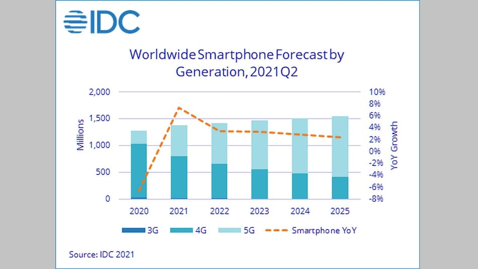Smartphone Shipments Expected to Keep Growing as Emerging Markets Show Recovery: IDC