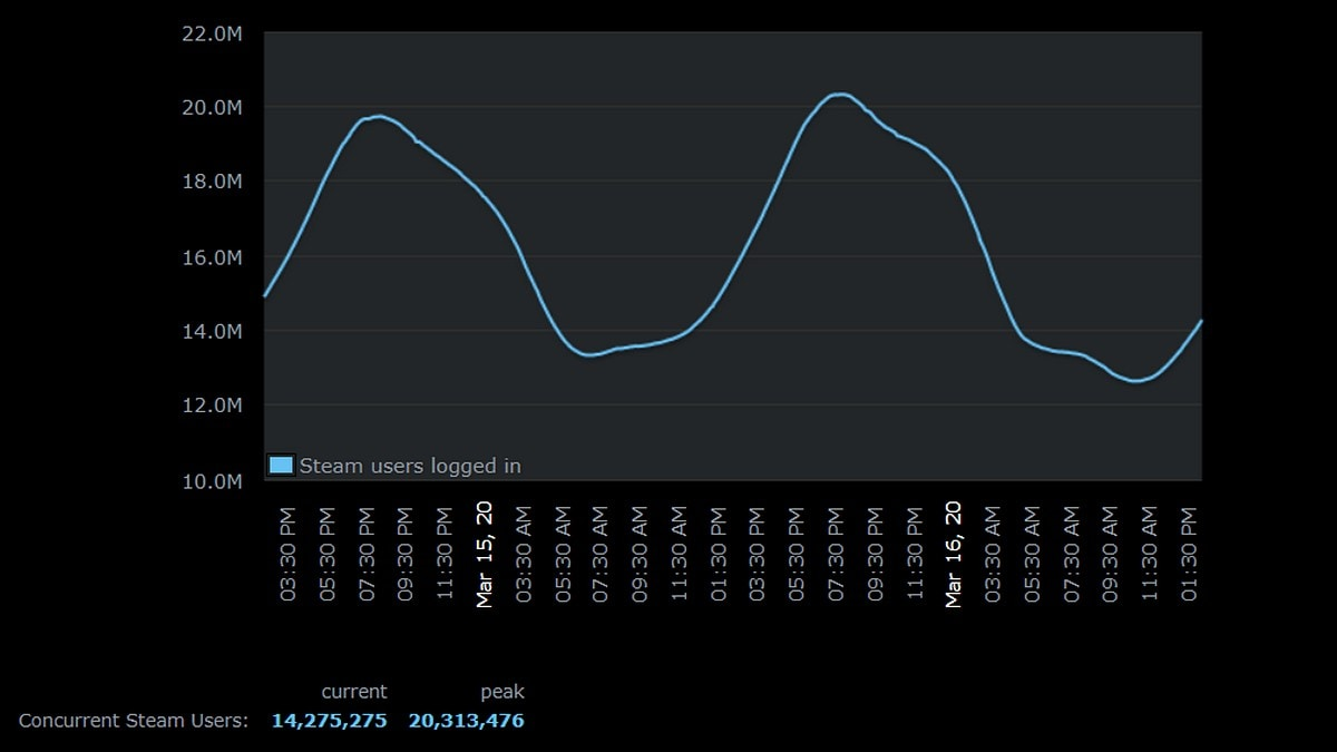 Coronavirus: Steam Sets New Record With More Than 20 Million Concurrent Users, As Schools, Colleges, Offices Close Down