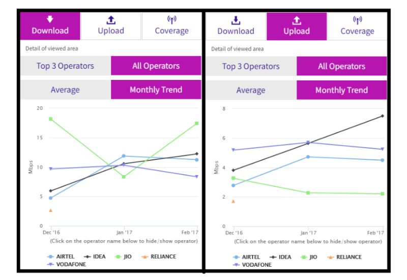 Jio 4G Data Download Speed Fastest in India in February: TRAI Data ...
