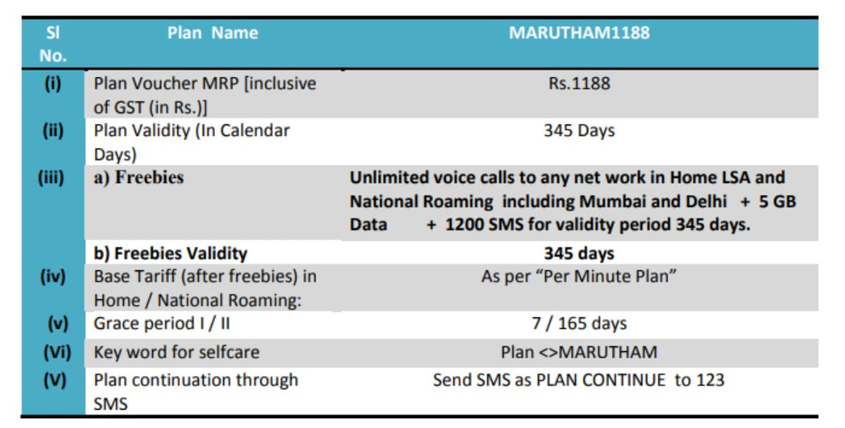 BSNL Rs  1,188 Marutham Prepaid Recharge Plan With Unlimited