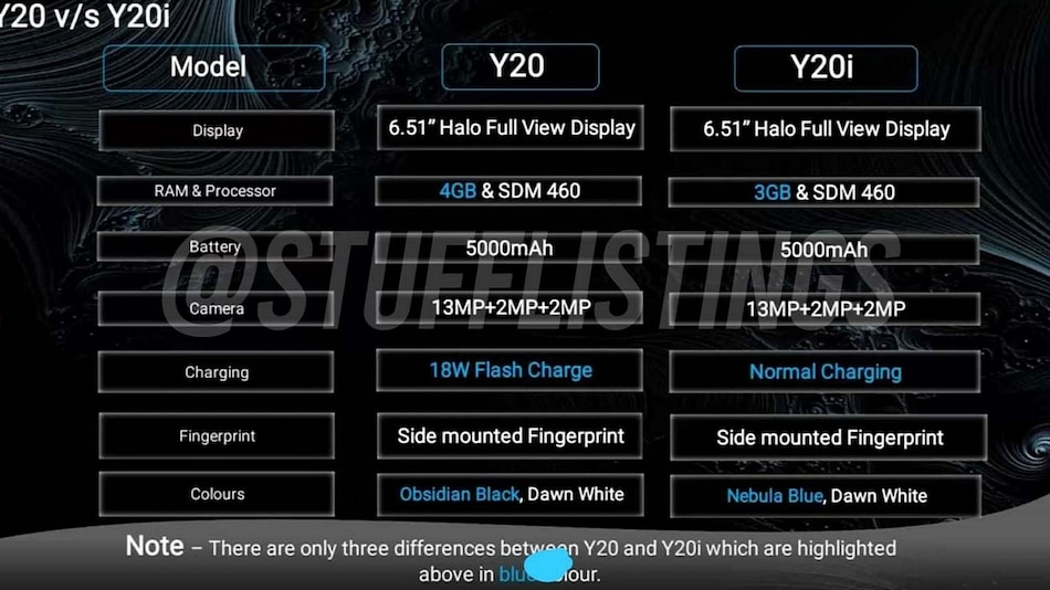 Vivo Y20, Vivo Y20i specifications Leaked, Snapdragon 460 SoC and 5,000mAh Battery Tipped