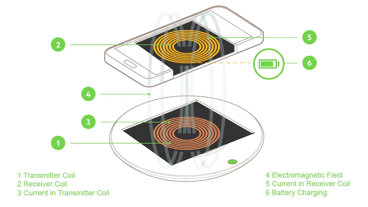 Wireless charging gadgets360 cover Wireless Charging