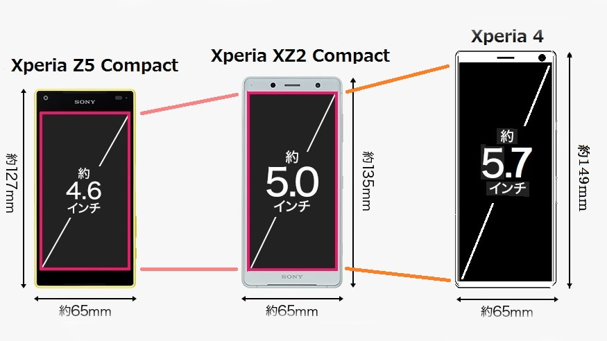 Sony Xperia 4 With 21:9 Display Tipped to Replace the Xperia Compact Line