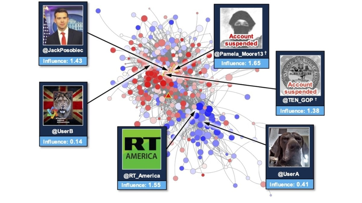 AI Mechanism Claims to Detect Disinformation With 96 Percent Accuracy