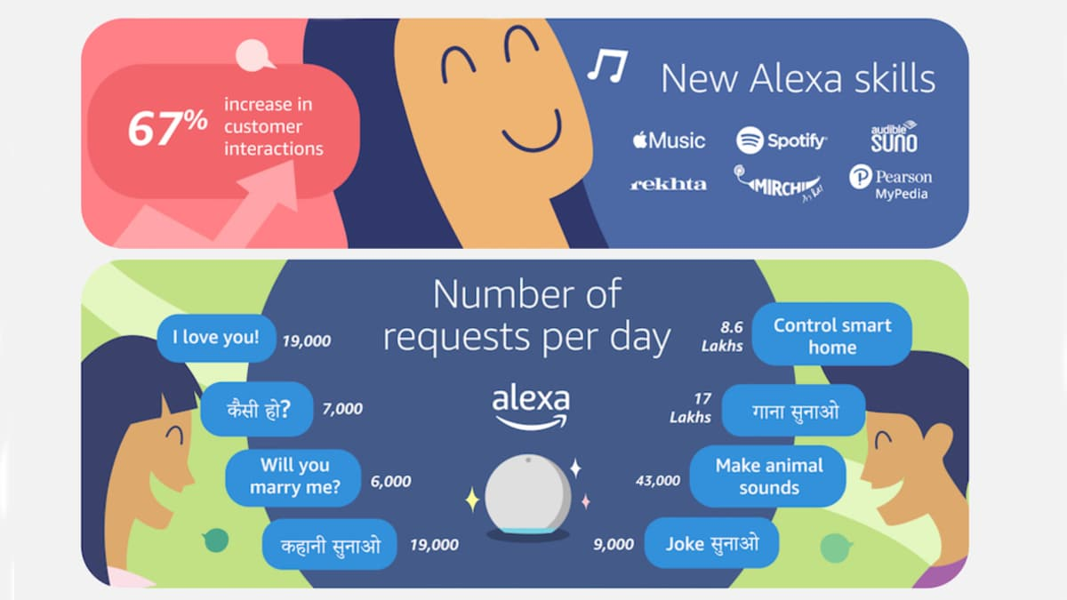 Interactions With Alexa increased 67% in 2020