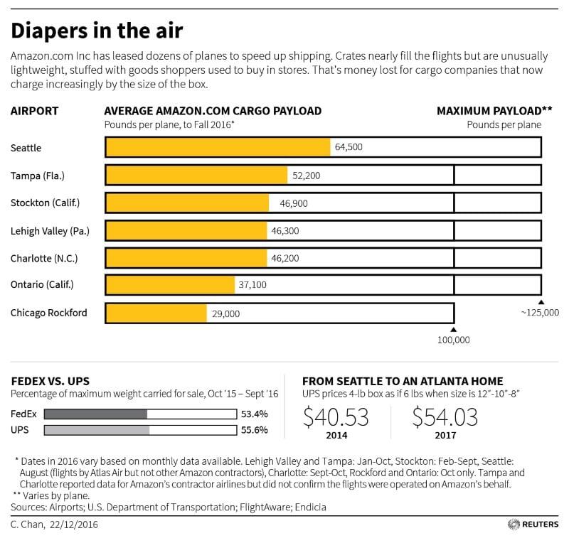 amazon plane data reuters Amazon Prime Air