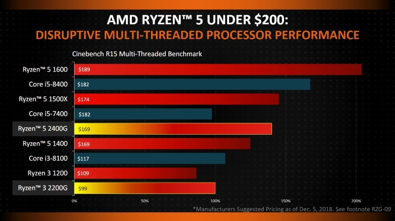 AMD's Second Generation Ryzen CPU Arriving In April