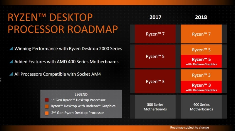 amd ces2018 roadmap amd amd