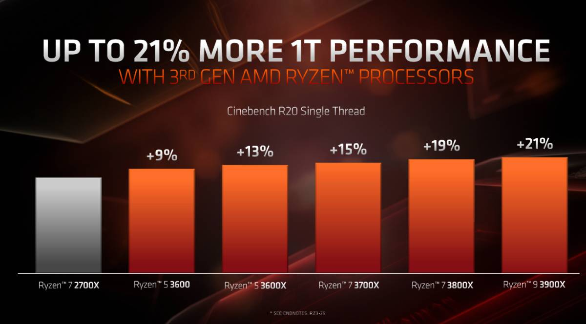 amd ryzen3000 1t performance amd amd