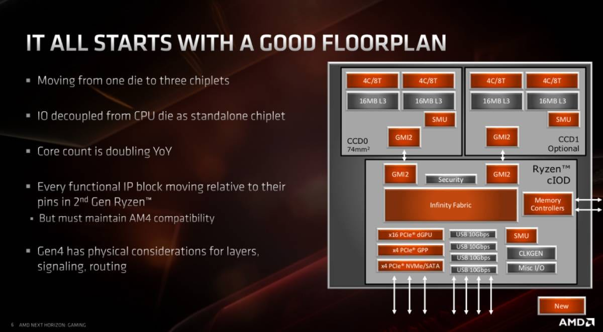 AMD Ryzen 3000 Series: Chiplets, 16 Cores, X570 Motherboards