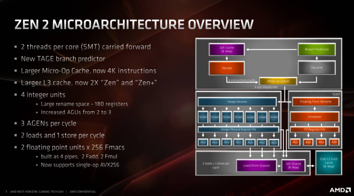 amd ryzen3000 core diagram amd amd
