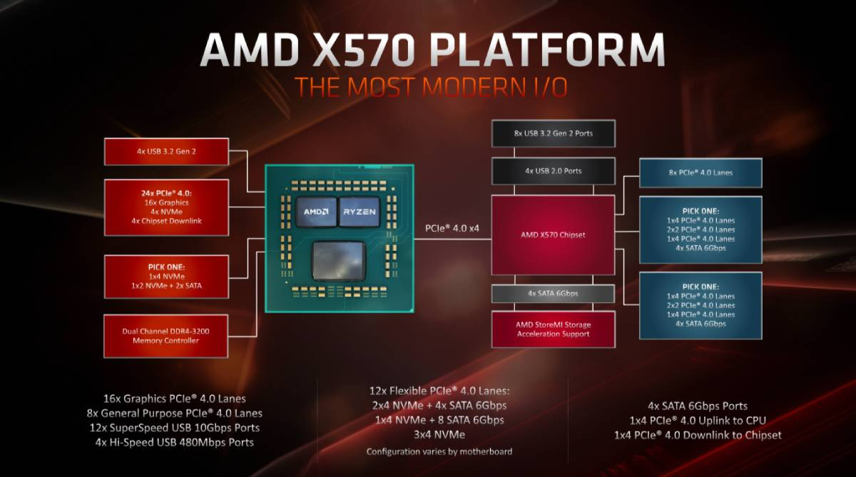 amd x570 block diagram amd amd