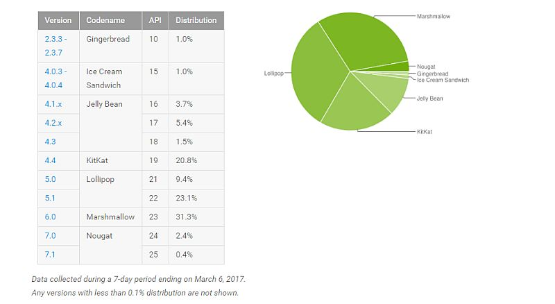 android distribution numbers march android