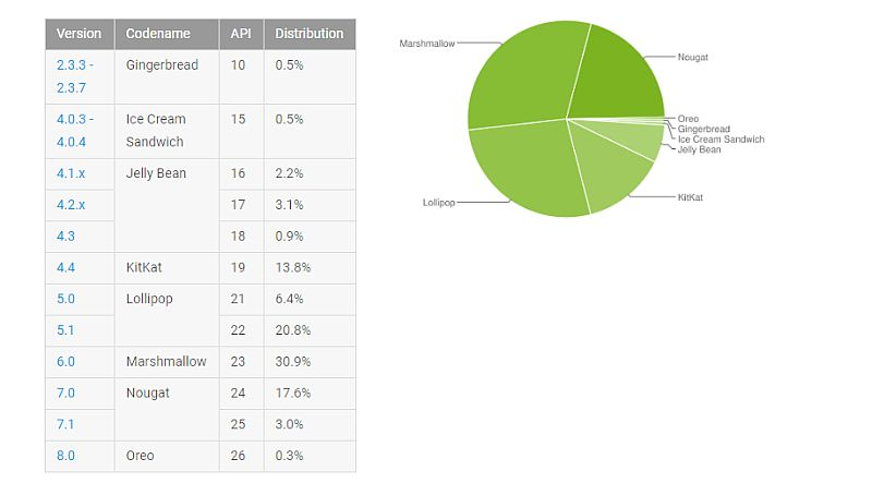 Android Oreo runs on 0.3 percent of devices: Google