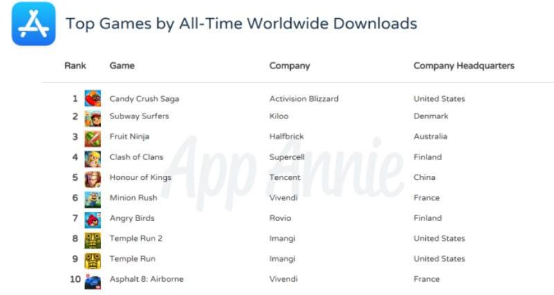 app annie 1 Apple  App Store  iOS