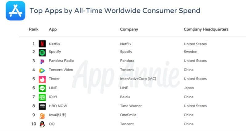 app annie 4 Apple  App Store  iOS