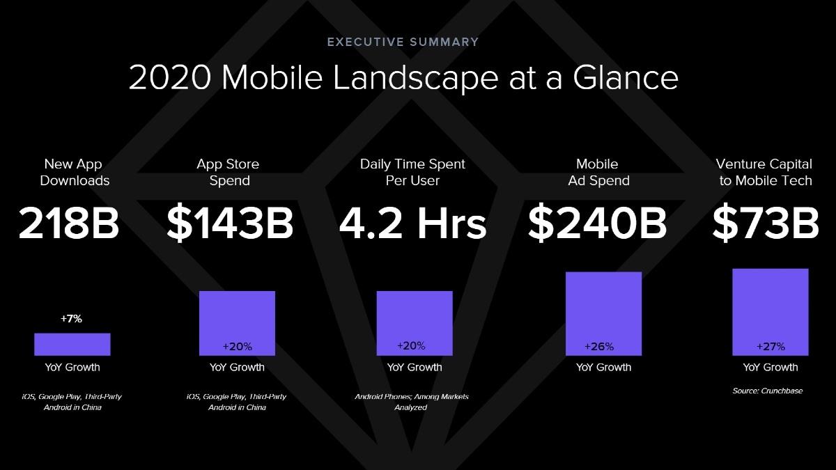app annie mobile report 2021 image App downloads  App Annie